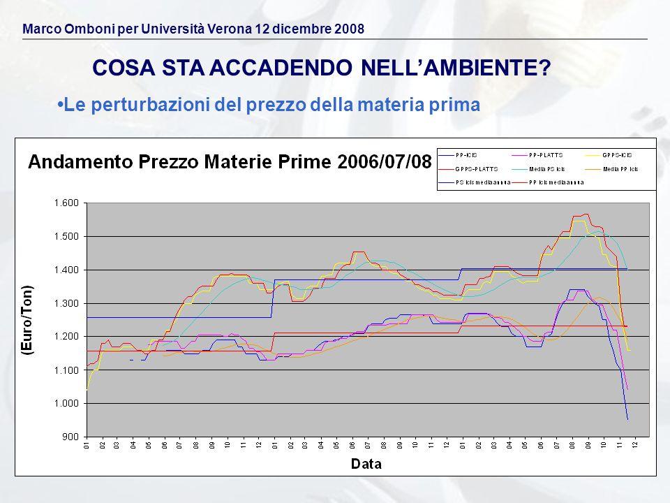 COSA STA ACCADENDO NELLAMBIENTE? Le perturbazioni del prezzo della materia prima Marco Omboni per Università Verona 12 dicembre 2008