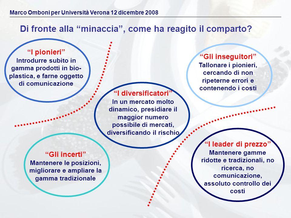 Di fronte alla minaccia, come ha reagito il comparto? Marco Omboni per Università Verona 12 dicembre 2008 I pionieri Introdurre subito in gamma prodot