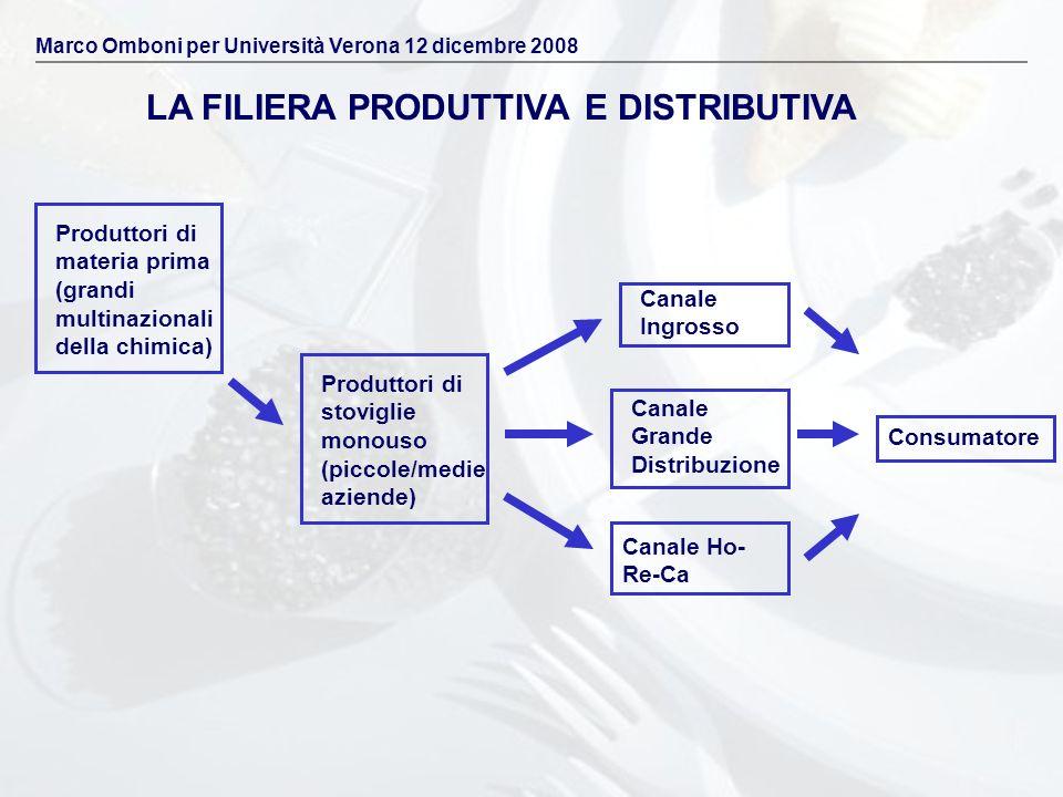 LA FILIERA PRODUTTIVA E DISTRIBUTIVA Produttori di materia prima (grandi multinazionali della chimica) Produttori di stoviglie monouso (piccole/medie