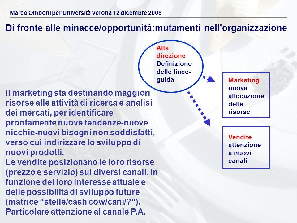 Di fronte alle minacce/opportunità:mutamenti nellorganizzazione Marco Omboni per Università Verona 12 dicembre 2008 Il marketing sta destinando maggio