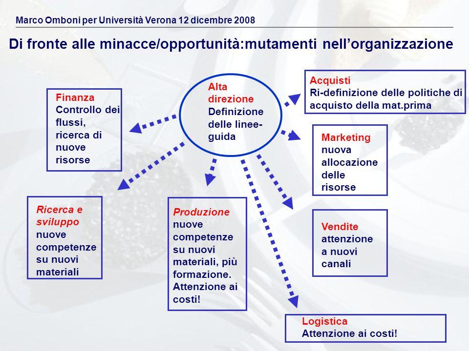 Di fronte alle minacce/opportunità:mutamenti nellorganizzazione Ricerca e sviluppo nuove competenze su nuovi materiali Produzione nuove competenze su