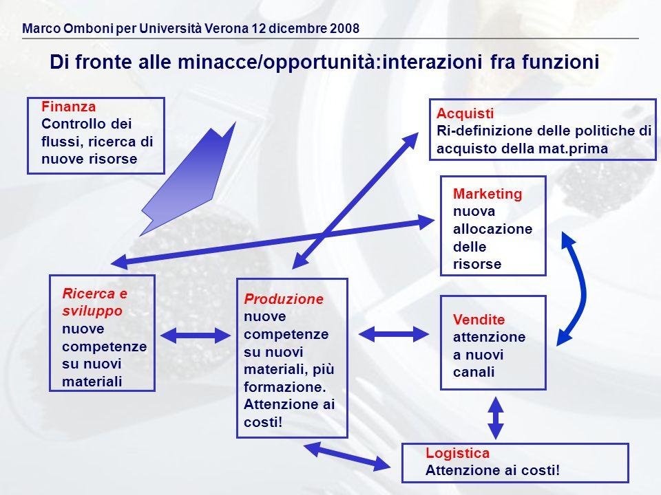 Di fronte alle minacce/opportunità:interazioni fra funzioni Marco Omboni per Università Verona 12 dicembre 2008 Acquisti Ri-definizione delle politich