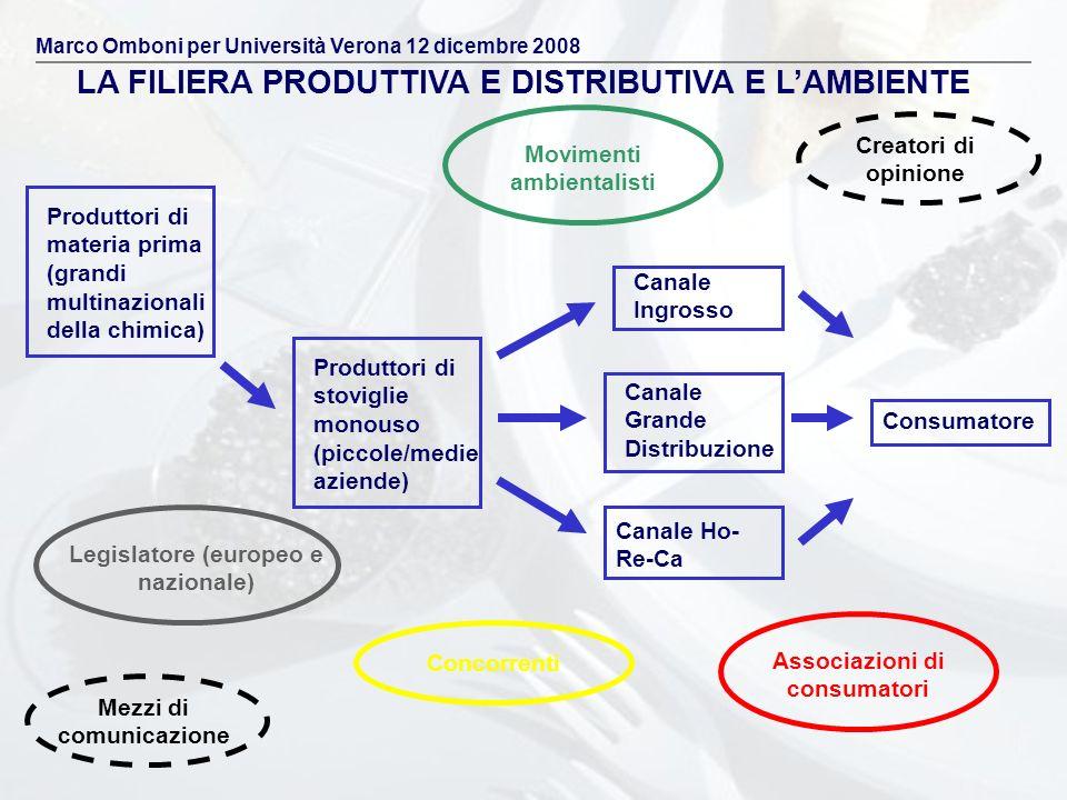LA FILIERA PRODUTTIVA E DISTRIBUTIVA E LAMBIENTE Associazioni di consumatori Movimenti ambientalisti Legislatore (europeo e nazionale) Concorrenti Mez