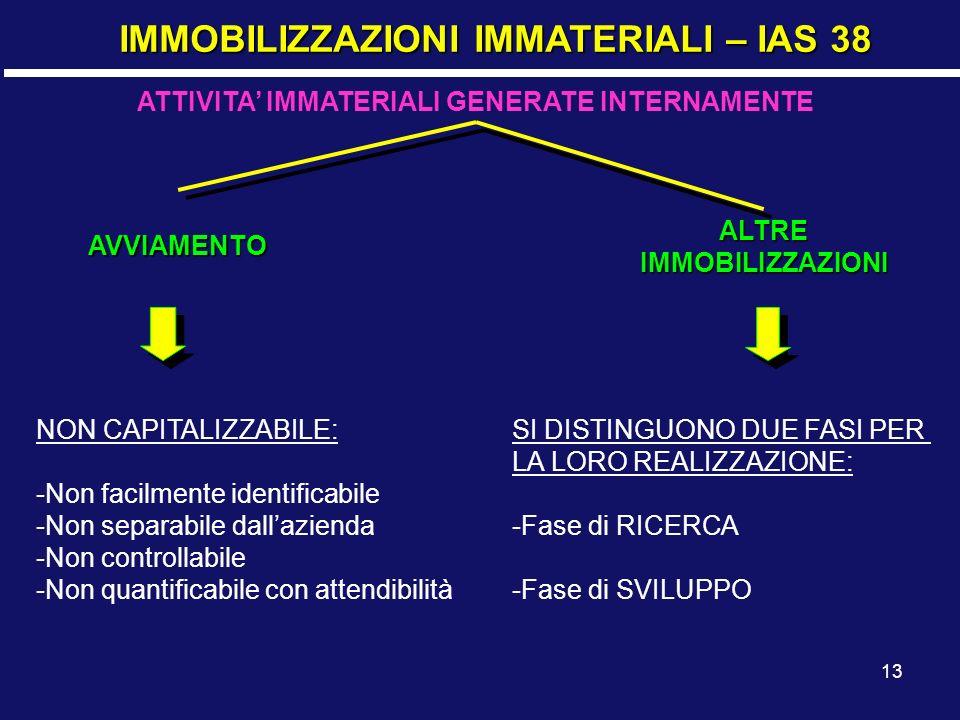 13 IMMOBILIZZAZIONI IMMATERIALI – IAS 38 ATTIVITA IMMATERIALI GENERATE INTERNAMENTE AVVIAMENTO ALTREIMMOBILIZZAZIONI NON CAPITALIZZABILE: -Non facilme