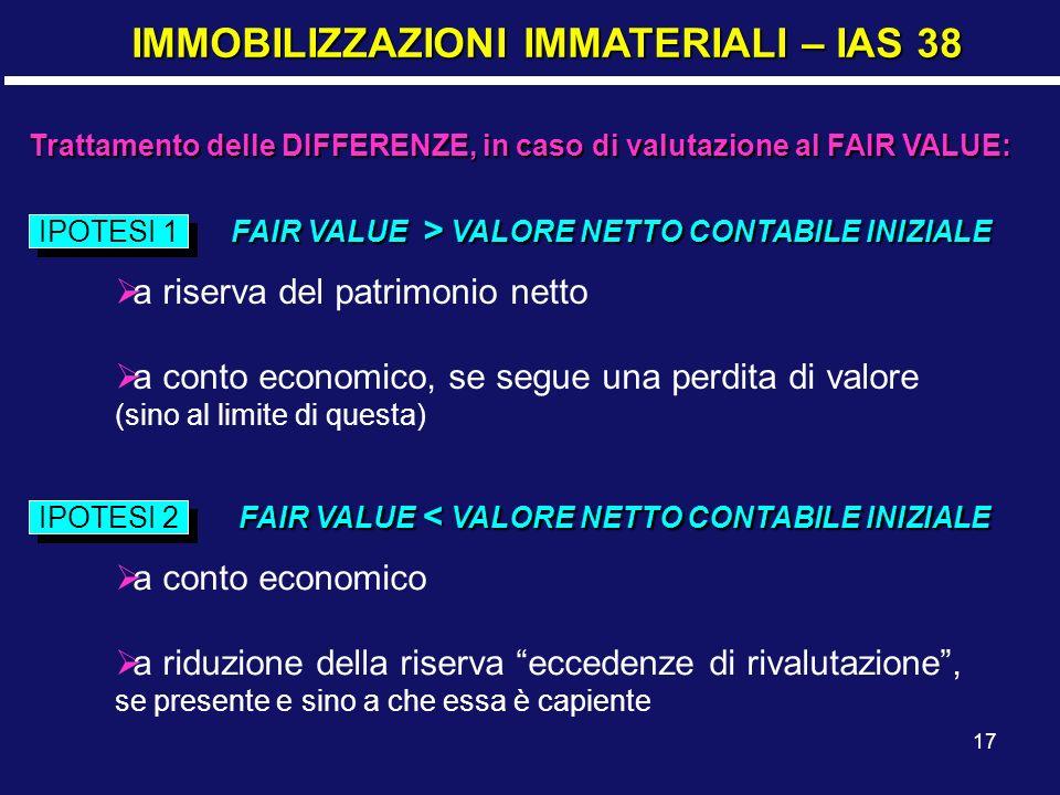 17 IMMOBILIZZAZIONI IMMATERIALI – IAS 38 Trattamento delle DIFFERENZE, in caso di valutazione al FAIR VALUE: IPOTESI 1 FAIR VALUE > VALORE NETTO CONTABILE INIZIALE a riserva del patrimonio netto a conto economico, se segue una perdita di valore (sino al limite di questa) IPOTESI 2 FAIR VALUE < VALORE NETTO CONTABILE INIZIALE a conto economico a riduzione della riserva eccedenze di rivalutazione, se presente e sino a che essa è capiente