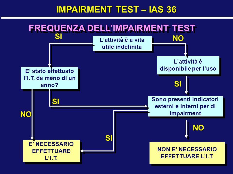 29 IMPAIRMENT TEST – IAS 36 FREQUENZA DELLIMPAIRMENT TEST Lattività è a vita utile indefinita E stato effettuato lI.T.