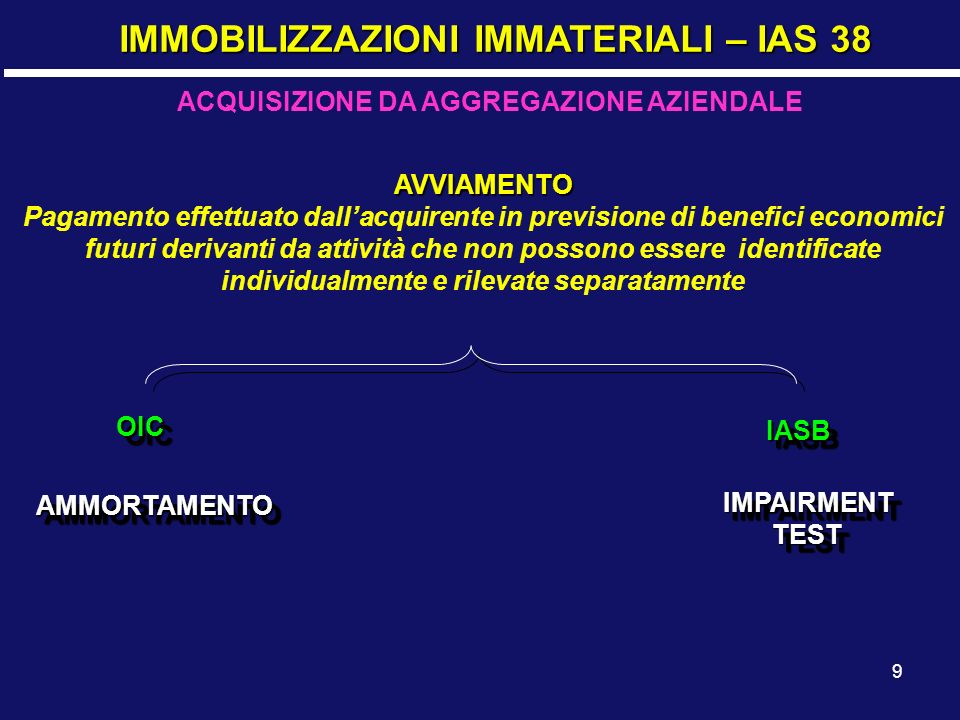 30 IMPAIRMENT TEST – IAS 36 TRATTAMENTO DELLA PERDITA DI VALORE COSTO DI ESERCIZIO GLI AMMORTAMENTI SARANNO CALCOLATI SUL MINOR VALORE COSTO DI ESERCIZIO GLI AMMORTAMENTI SARANNO CALCOLATI SUL MINOR VALORE Se il bene è stato valutato con il revaluation model: La svalutazione è da imputare alla riserva di rivalutazione, Per la parte di svalutazione eccedente la riserva si dovrà fare un imputazione a conto economico Se il bene è stato valutato con il revaluation model: La svalutazione è da imputare alla riserva di rivalutazione, Per la parte di svalutazione eccedente la riserva si dovrà fare un imputazione a conto economico