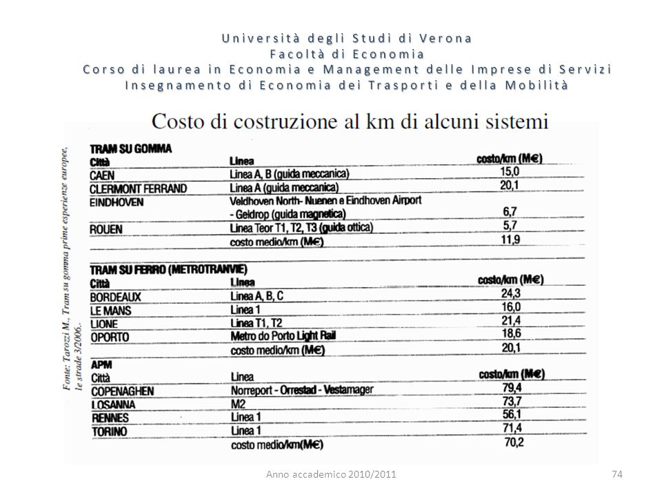 74 Università degli Studi di Verona Facoltà di Economia Corso di laurea in Economia e Management delle Imprese di Servizi Insegnamento di Economia dei