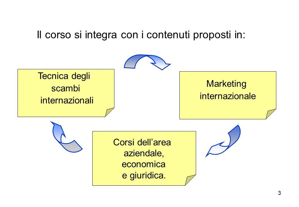 3 Il corso si integra con i contenuti proposti in: Tecnica degli scambi internazionali Marketing internazionale Corsi dellarea aziendale, economica e
