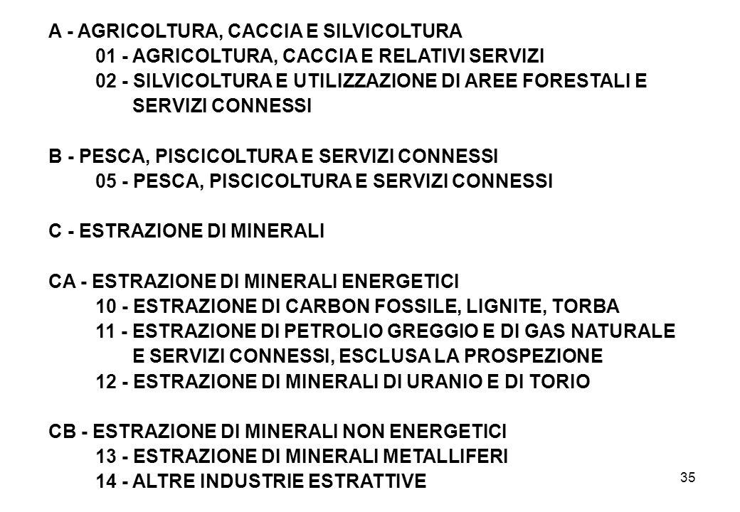 35 A - AGRICOLTURA, CACCIA E SILVICOLTURA 01 - AGRICOLTURA, CACCIA E RELATIVI SERVIZI 02 - SILVICOLTURA E UTILIZZAZIONE DI AREE FORESTALI E SERVIZI CO
