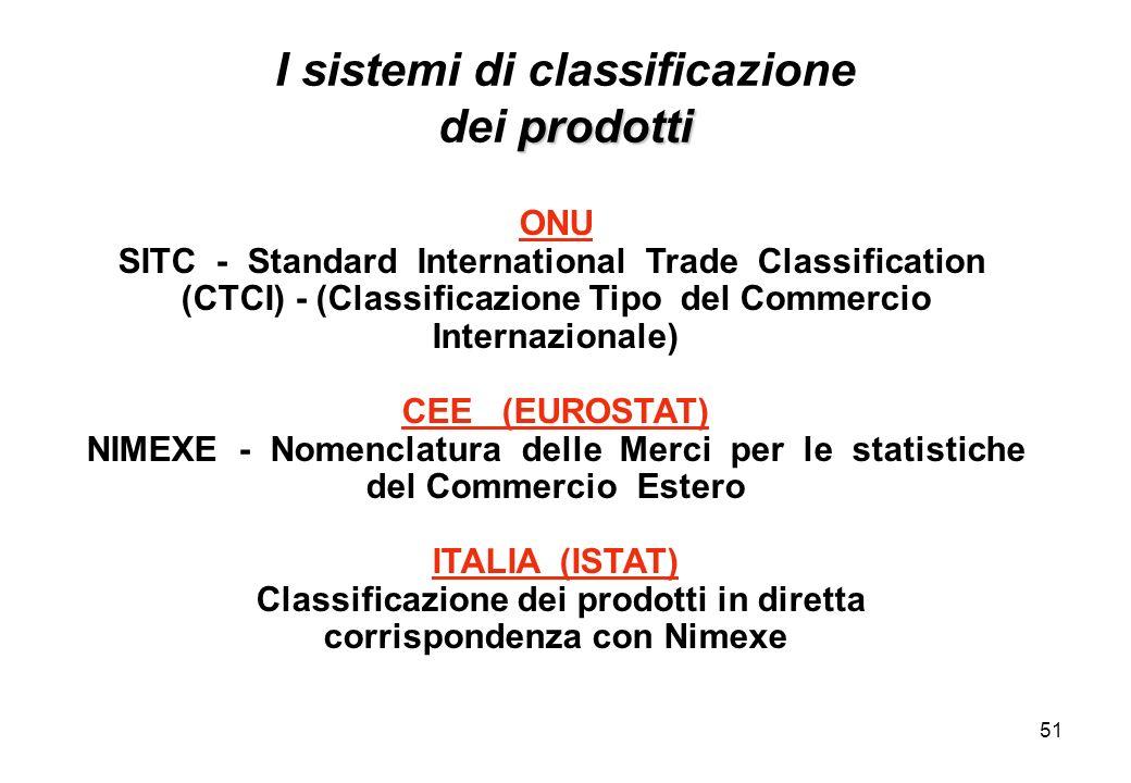 51 ONU SITC - Standard International Trade Classification (CTCI) - (Classificazione Tipo del Commercio Internazionale) CEE (EUROSTAT) NIMEXE - Nomencl