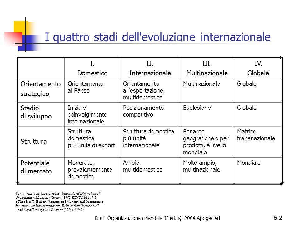 Daft Organizzazione aziendale II ed. © 2004 Apogeo srl 6-2 I quattro stadi dell'evoluzione internazionale I. Domestico II. Internazionale III. Multina