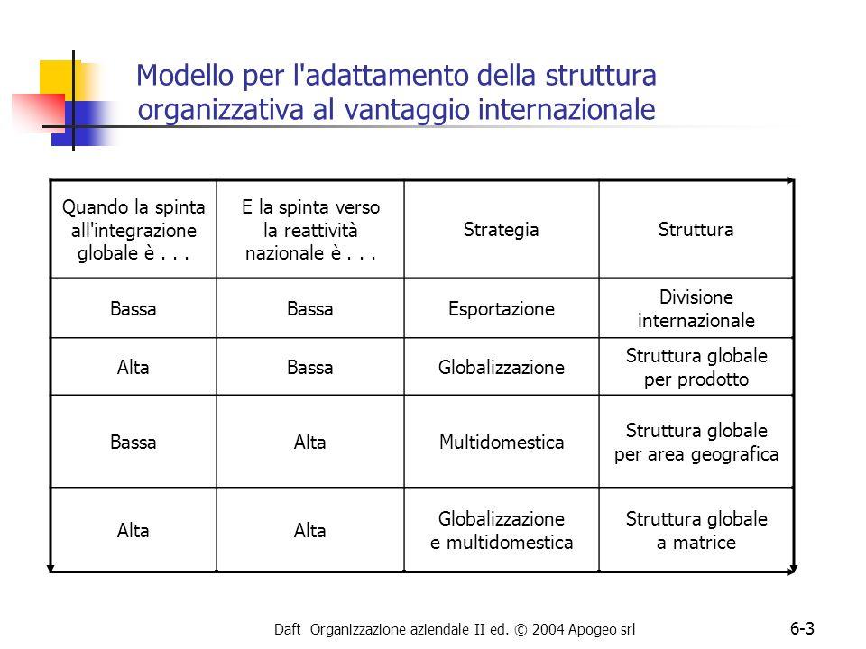 Daft Organizzazione aziendale II ed. © 2004 Apogeo srl 6-3 Modello per l'adattamento della struttura organizzativa al vantaggio internazionale Quando