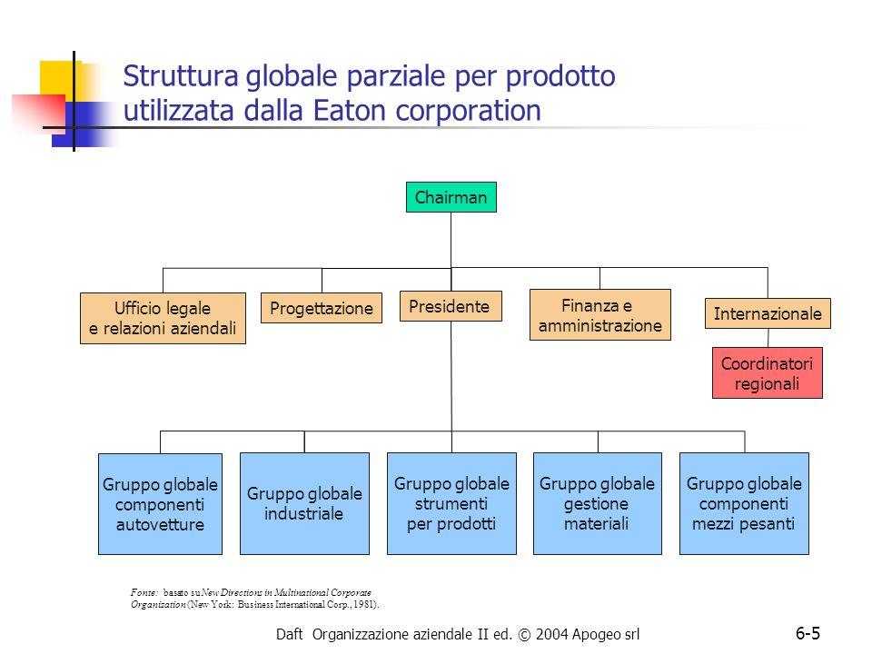 Daft Organizzazione aziendale II ed. © 2004 Apogeo srl 6-5 Struttura globale parziale per prodotto utilizzata dalla Eaton corporation Progettazione Pr