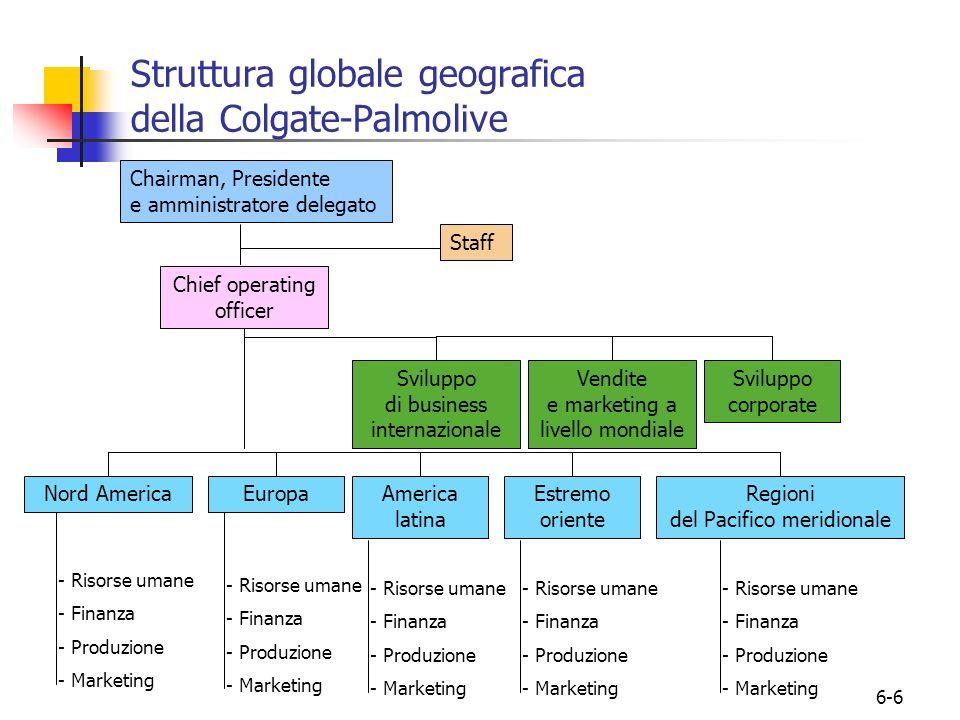 6-6 Struttura globale geografica della Colgate-Palmolive Chairman, Presidente e amministratore delegato Chief operating officer Staff Sviluppo di busi