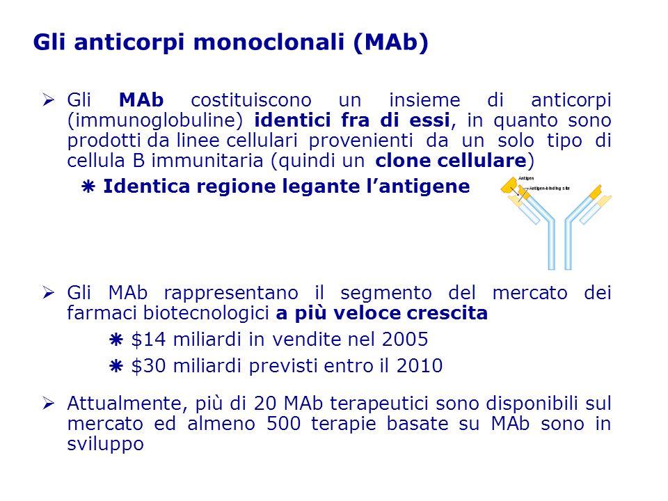 I vari tipi di MAb e la loro nomenclatura ximab = MAb chimerico (es.