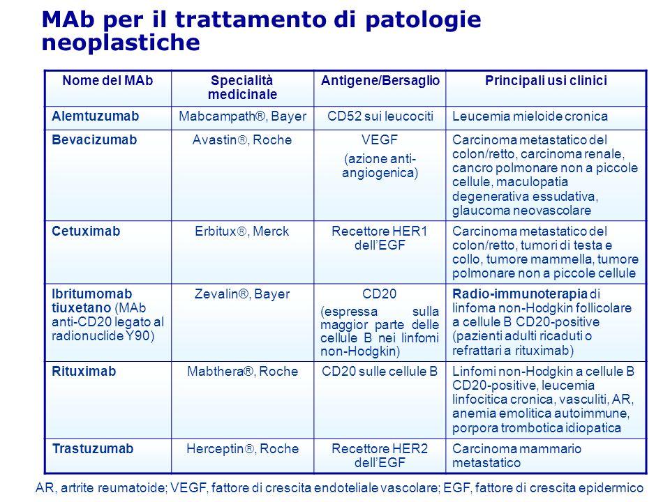 MAb per il trattamento di patologie varie Nome del MAbSpecialità medicinale Antigene/BersaglioPrincipali usi clinici AbciximabReoPro®, Eli Lilly Recettore della integrina (GPIIb/IIIa) Come antiaggregante piastrinico, per prevenire la coagulazione nellangioplastica coronarica Eculizumab Soliris, Alexion Pharma C5 (proteina del complemento) Emoglobinuria parossistica notturna Palivizumab Synagis, Abbott Proteina F del virus respiratorio sinciziale (RSV) Prevenzione di gravi affezioni del tratto respiratorio inferiore, che richiedono ospedalizzazione, provocate dal virus respiratorio sinciziale (VRS) in bambini ad alto rischio di malattia VRS Ranibizumab.