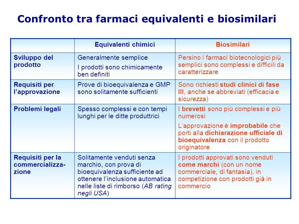 Perchè biosimilari e non bioequivalenti Copie esatte sono impossibili La variabilità che caratterizza le varie fasi del processo di biosintesi e lelevata complessità strutturale dei prodotti biotecnologici rendono molto difficili: La riproducibilità del prodotto La dimostrazione, attraverso i metodi utilizzati per i farmaci chimici, che un biosimilare sia biologicamente e funzionalmente equivalente alloriginatore Genazzani AA et al.