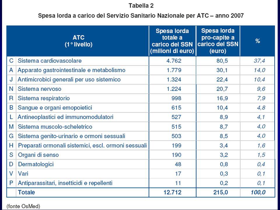 N. di sostanze medicinali in commercio in Italia nel 2008 Fonte: Informatore Farmaceutico 2008