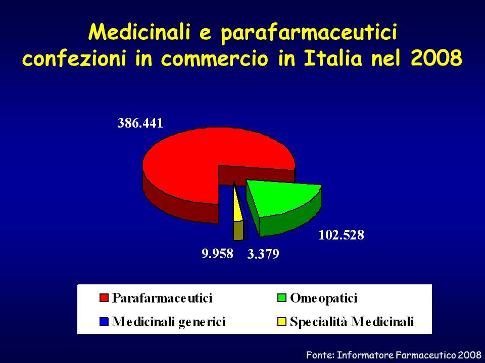 Ripartizione dei medicinali in Italia nel 2008 secondo la classificazione del SSN Fonte: Informatore Farmaceutico 2008