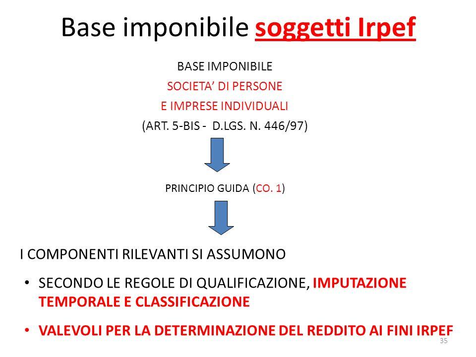 35 Base imponibile soggetti Irpef BASE IMPONIBILE SOCIETA DI PERSONE E IMPRESE INDIVIDUALI (ART.