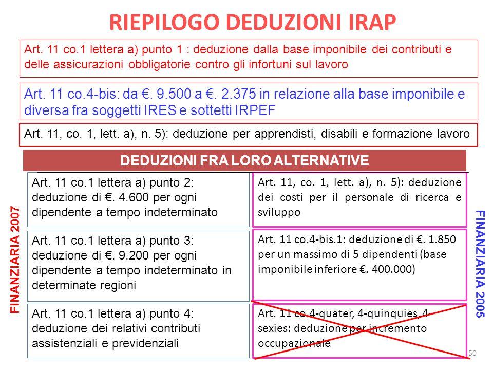 RIEPILOGO DEDUZIONI IRAP Art.11, co. 1, lett. a), n.