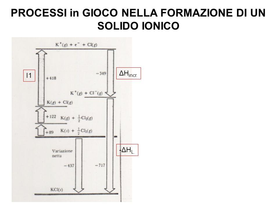 PROCESSI in GIOCO NELLA FORMAZIONE DI UN SOLIDO IONICO I1 ΔH incr. -ΔH L.