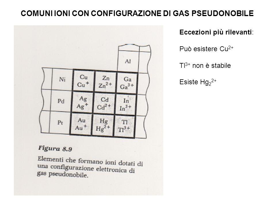 COMUNI IONI CON CONFIGURAZIONE DI GAS PSEUDONOBILE Eccezioni più rilevanti: Può esistere Cu 2+ Tl 3+ non è stabile Esiste Hg 2 2+