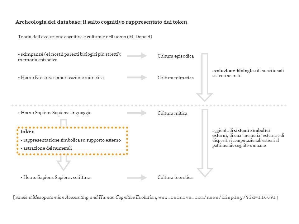 Archeologia dei database: il salto cognitivo rappresentato dai token scimpanzé (e i nostri parenti biologici più stretti): memoria episodica Cultura e