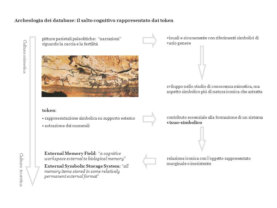 Archeologia dei database: il salto cognitivo rappresentato dai token token: rappresentazione simbolica su supporto esterno astrazione dei numerali con