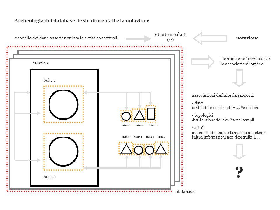 Archeologia dei database: le strutture dati e la notazione modello dei dati: associazioni tra le entità concettuali tempio A bulla a bulla b token 1to