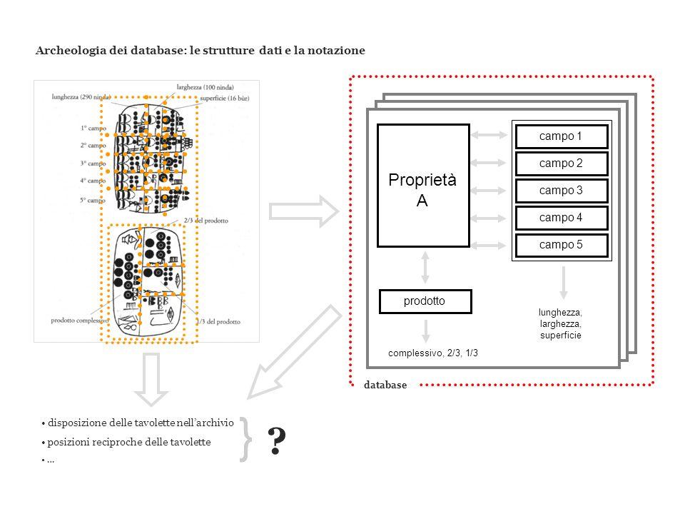 Archeologia dei database: le strutture dati e la notazione campo 1campo 2 campo 3 campo 4 prodotto campo 5 Proprietà A database disposizione delle tav