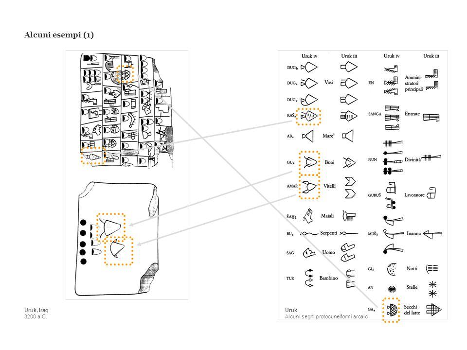 Uruk Alcuni segni protocuneiformi arcaici Uruk, Iraq 3200 a.C. Alcuni esempi (1)