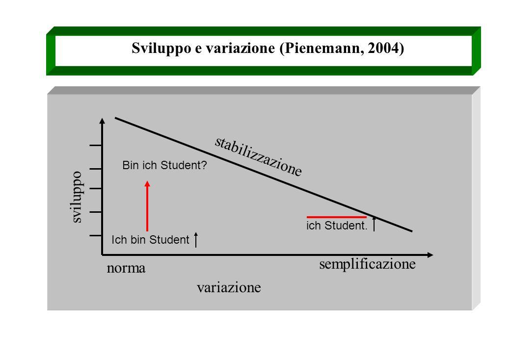 Sviluppo e variazione (Pienemann, 2004) norma variazione semplificazione ich Student. stabilizzazione sviluppo Bin ich Student? Ich bin Student