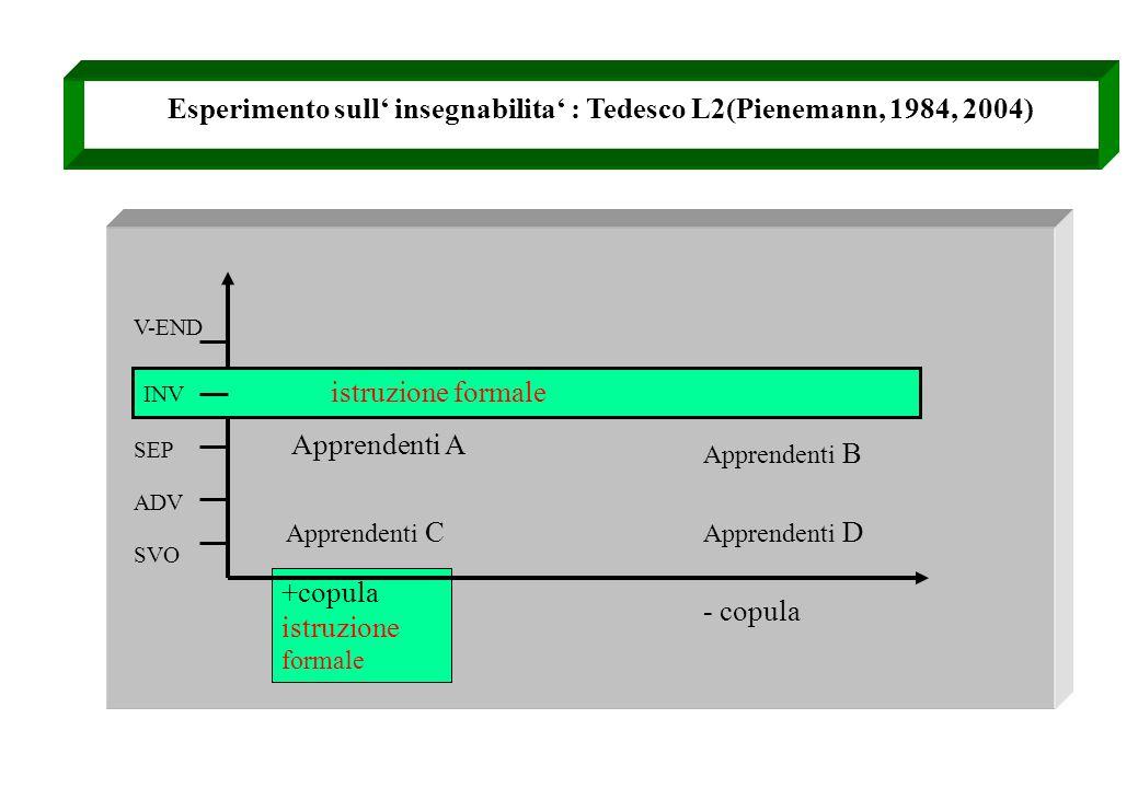 Esperimento sull insegnabilita : Tedesco L2(Pienemann, 1984, 2004) INV istruzione formale SVO ADV SEP V-END Apprendenti A Apprendenti B Apprendenti C