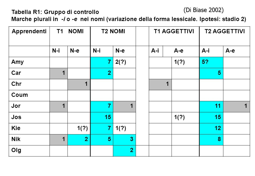 Tabella R1: Gruppo di controllo Marche plurali in -i o -e nei nomi (variazione della forma lessicale. Ipotesi: stadio 2) ApprendentiT1 NOMIT2 NOMIT1 A
