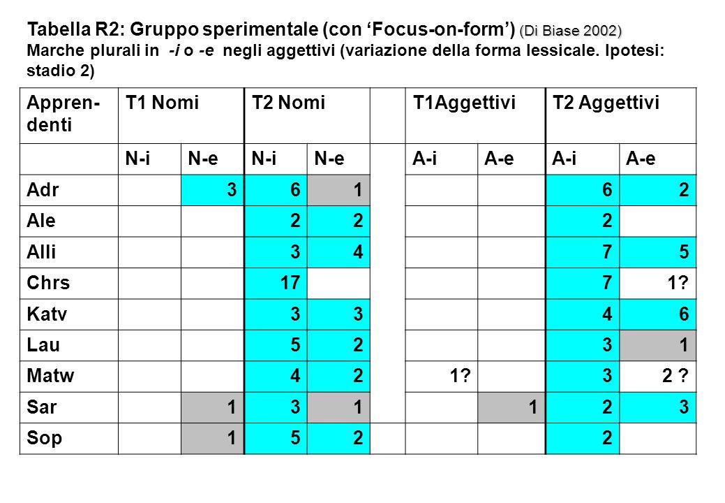 (Di Biase 2002) Tabella R2: Gruppo sperimentale (con Focus-on-form) (Di Biase 2002) Marche plurali in -i o -e negli aggettivi (variazione della forma