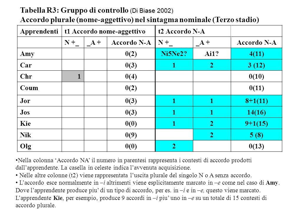 (Di Biase 2002) Tabella R3: Gruppo di controllo (Di Biase 2002) Accordo plurale (nome-aggettivo) nel sintagma nominale (Terzo stadio) Apprendentit1 Ac