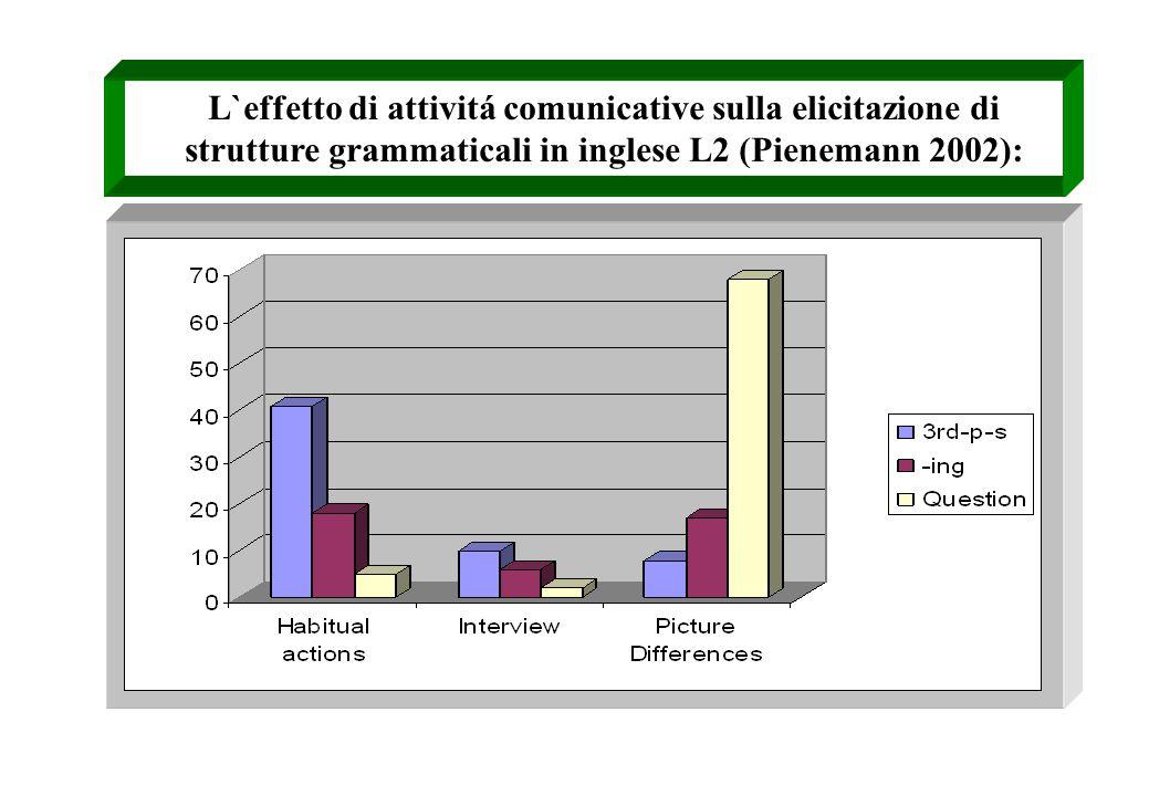 L`effetto di attivitá comunicative sulla elicitazione di strutture grammaticali in inglese L2 (Pienemann 2002):