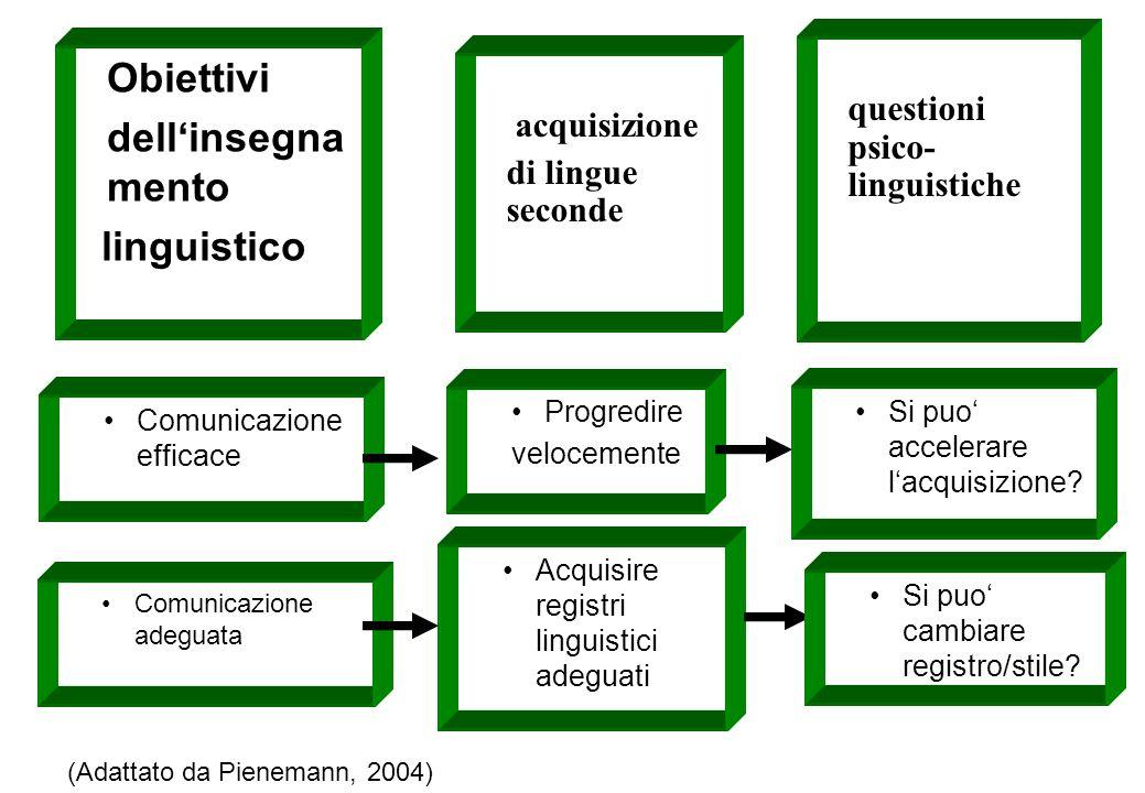 Comunicazione efficace Obiettivi dellinsegna mento linguistico Comunicazione adeguata acquisizione di lingue seconde Progredire velocemente Acquisire