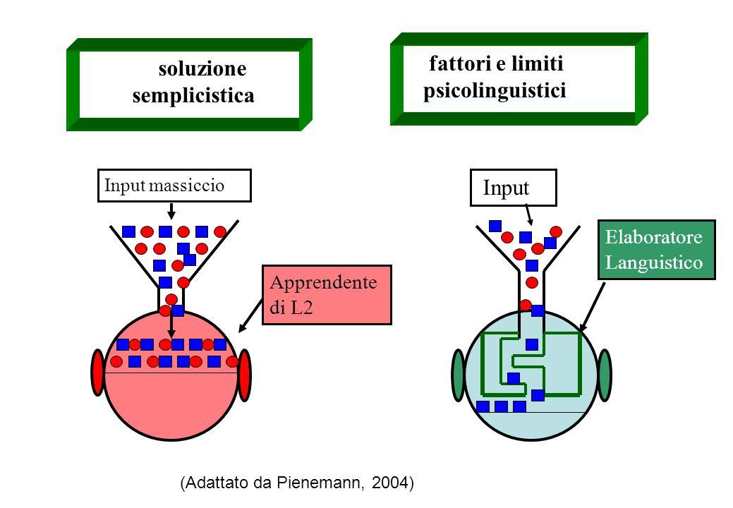 soluzione semplicistica fattori e limiti psicolinguistici Input massiccio Apprendente di L2 Input Elaboratore Languistico (Adattato da Pienemann, 2004