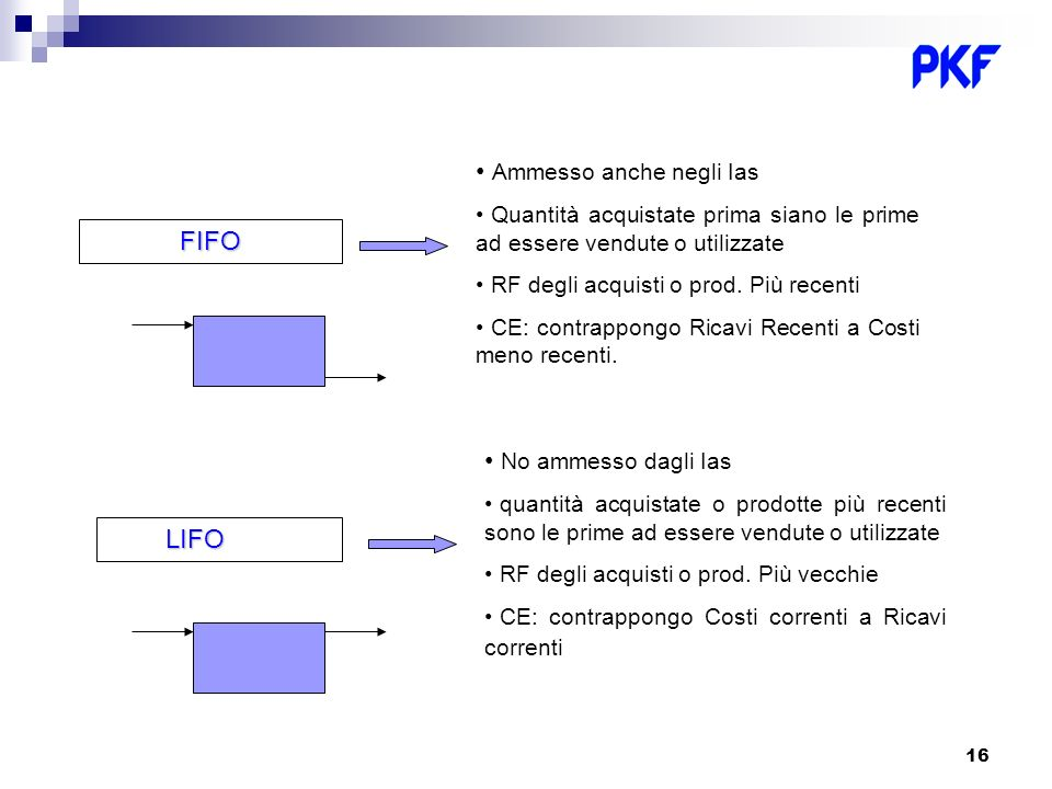 16 FIFO Ammesso anche negli Ias Quantità acquistate prima siano le prime ad essere vendute o utilizzate RF degli acquisti o prod. Più recenti CE: cont