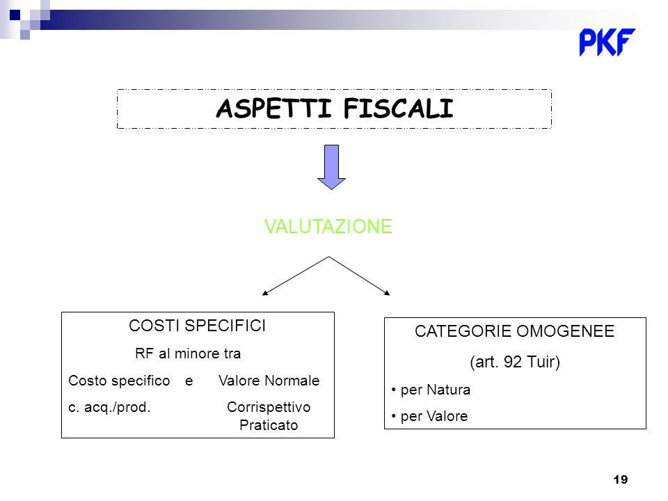 19 ASPETTI FISCALI VALUTAZIONE COSTI SPECIFICI RF al minore tra Costo specifico e Valore Normale c. acq./prod. Corrispettivo Praticato CATEGORIE OMOGE