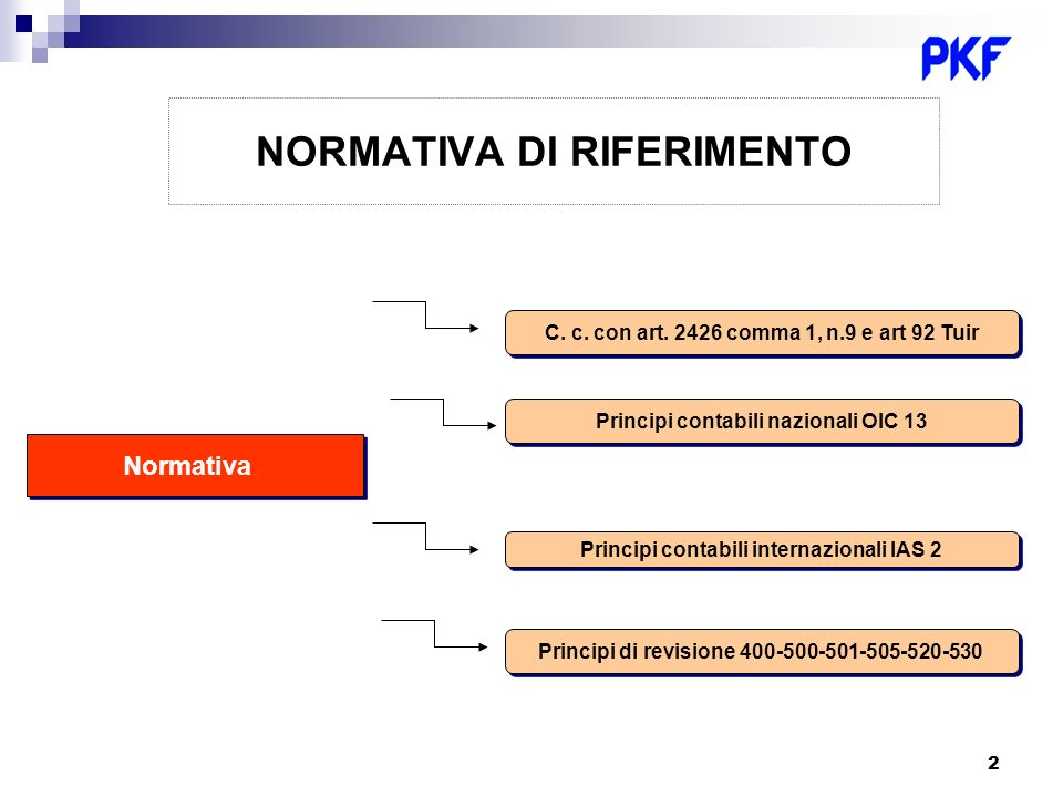 2 NORMATIVA DI RIFERIMENTO Normativa C. c. con art. 2426 comma 1, n.9 e art 92 Tuir Principi contabili nazionali OIC 13 Principi contabili internazion