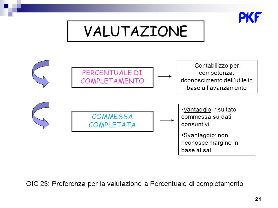 21 VALUTAZIONE PERCENTUALE DI COMPLETAMENTO COMMESSA COMPLETATA Contabilizzo per competenza, riconoscimento dellutile in base allavanzamento Vantaggio
