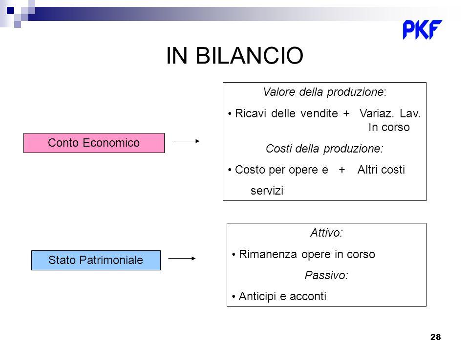 28 IN BILANCIO Conto Economico Valore della produzione: Ricavi delle vendite + Variaz. Lav. In corso Costi della produzione: Costo per opere e + Altri