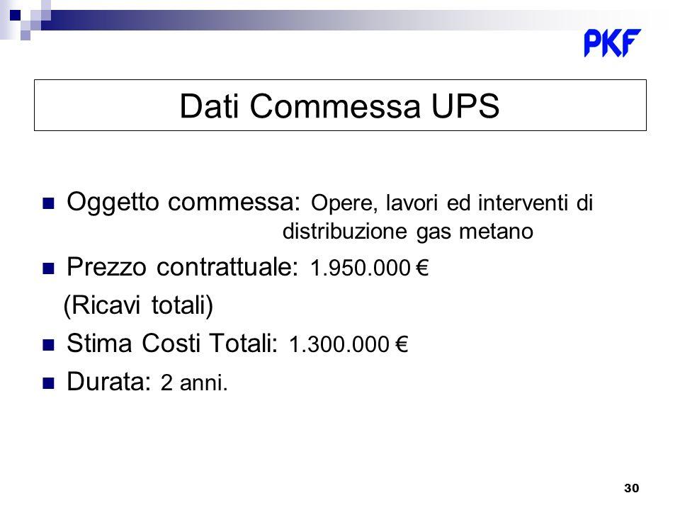 30 Dati Commessa UPS Oggetto commessa: Opere, lavori ed interventi di distribuzione gas metano Prezzo contrattuale: 1.950.000 (Ricavi totali) Stima Co