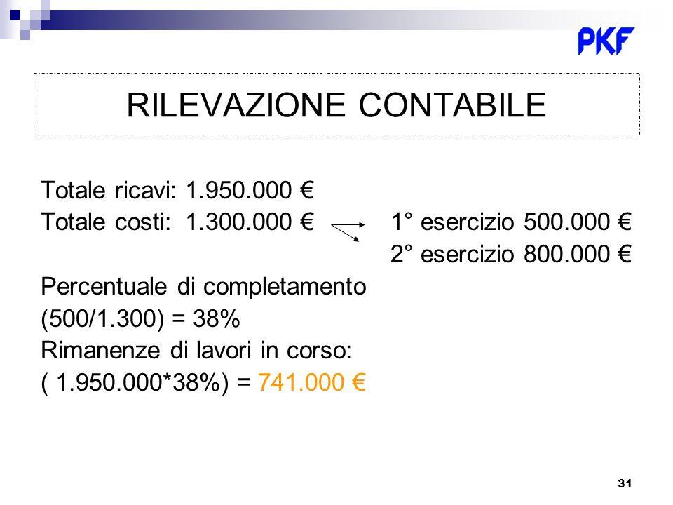 31 RILEVAZIONE CONTABILE Totale ricavi: 1.950.000 Totale costi: 1.300.000 1° esercizio 500.000 2° esercizio 800.000 Percentuale di completamento (500/