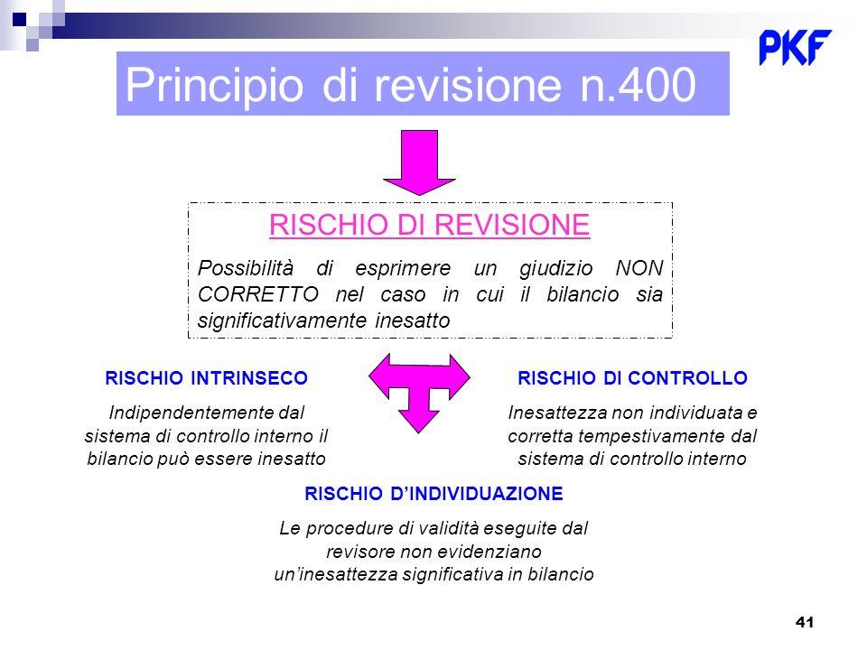 41 Principio di revisione n.400 RISCHIO DI REVISIONE Possibilità di esprimere un giudizio NON CORRETTO nel caso in cui il bilancio sia significativame