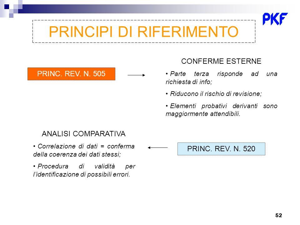 52 PRINCIPI DI RIFERIMENTO PRINC. REV. N. 505 CONFERME ESTERNE Parte terza risponde ad una richiesta di info; Riducono il rischio di revisione; Elemen